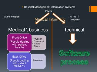 Hospital Management information Systems HMIS