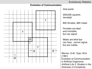 Communication  The Evolution of Signals
