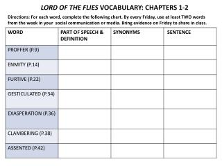 LORD OF THE FLIES  VOCABULARY: CHAPTERS 1-2