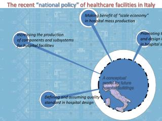 "The recent  ""national policy""  of healthcare facilities in Italy"