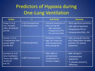 Predictors of Hypoxia during  One-Lung Ventilation