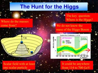 The Hunt for the Higgs