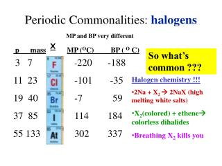 Periodic Commonalities:  halogens