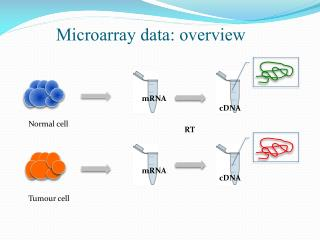 Microarray data: overview