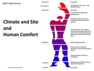 Climate and Site  and Human Comfort