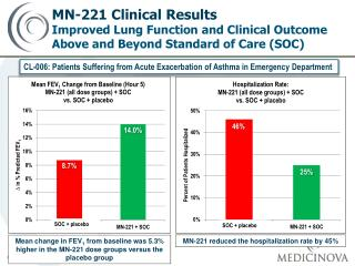MN-221  reduced  the hospitalization rate by 45\%