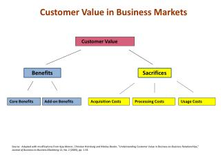 Customer Value in Business Markets