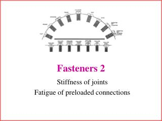 Fasteners 2