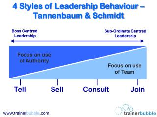 4 Styles of Leadership Behaviour – Tannenbaum & Schmidt