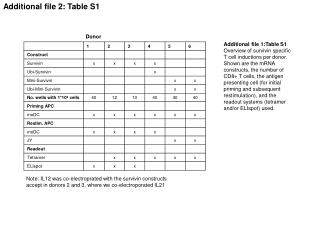 Additional file 2: Table S1