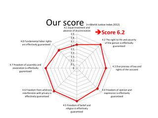 Our score (<<World Justice Index 2012)