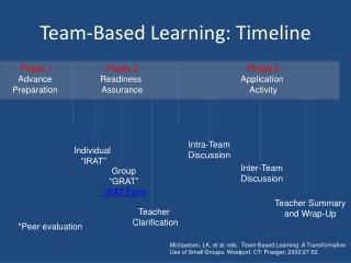 Team-Based Learning: Timeline