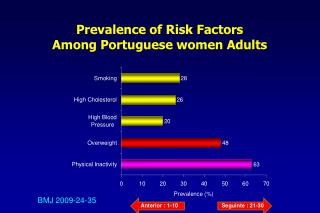 Prevalence of Risk Factors  Among Portuguese women Adults