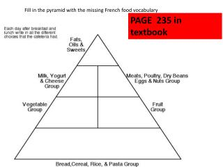 Fill in the pyramid with the missing French food vocabulary