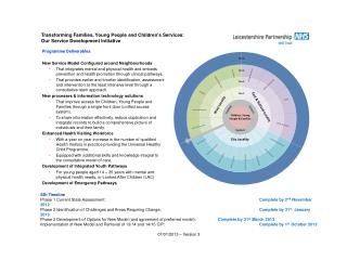 Programme Deliverables New Service Model Configured around Neighbourhoods