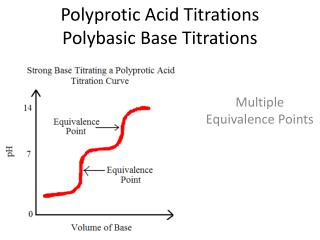 Polyprotic  Acid Titrations Polybasic Base Titrations