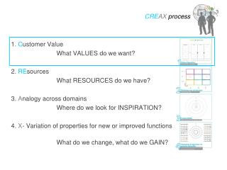 1.  C ustomer Value				 			What VALUES do we want? 2.  RE sources 			What RESOURCES do we have?