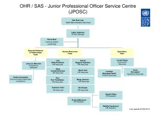 OHR / SAS - Junior Professional Officer Service Centre (JPOSC)
