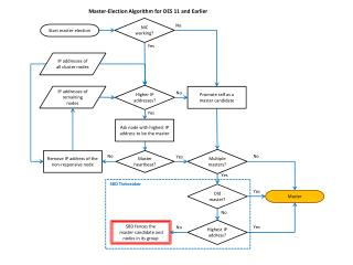 Master-Election Algorithm for OES 11 and Earlier