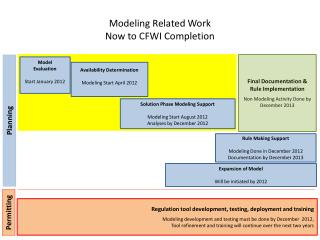Modeling Related Work Now to CFWI Completion