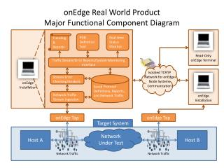 onEdge Real World Product  Major Functional Component Diagram