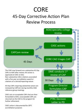 CORE 45-Day Corrective Action Plan Review Process
