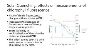Solar Quenching: effects on measurements of chlorophyll fluorescence