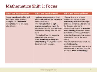 Mathematics Shift 1: Focus