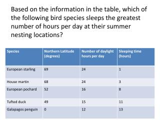 Based on the information in the table, the students should conclude that birds sleep less