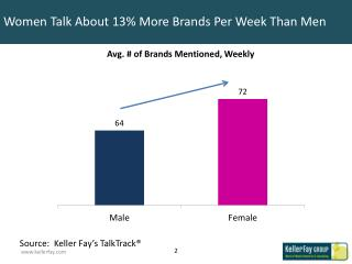 Women Talk About 13% More Brands Per Week Than Men