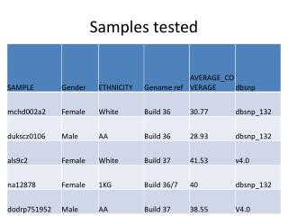 Samples tested