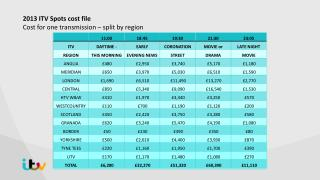 2013 ITV Spots cost file Cost for one transmission – split by region