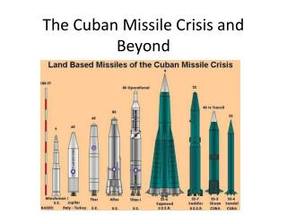 The Cuban Missile Crisis and Beyond