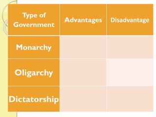 Possible Pros/Cons of Dictatorship/Oligarchy/Monarchy