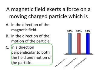 A magnetic field exerts a force on a moving charged particle which is