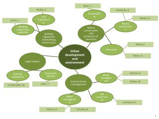 Urban development and environment