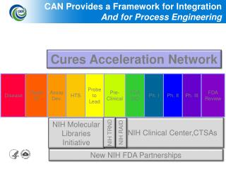 CAN Provides a Framework for Integration And for Process Engineering