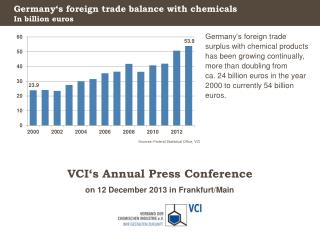 Germany's foreign trade balance with chemicals