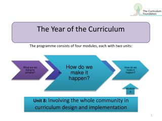 Unit 8: Involving the whole community in  curriculum design and implementation
