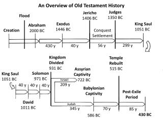 An Overview of Old Testament History