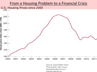 From  a Housing Problem to  a Financial  Crisis