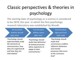 Classic perspectives & theories in psychology