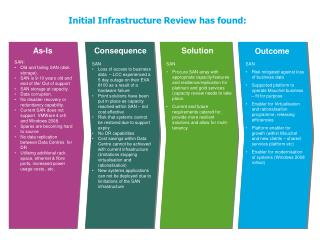 Initial Infrastructure Review has found: