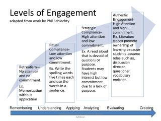 Levels of Engagement adapted from work by Phil Schlechty