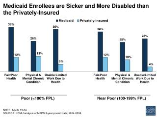 Medicaid E nrollees  are  Sicker  and M ore Disabled than  the  Privately-Insured