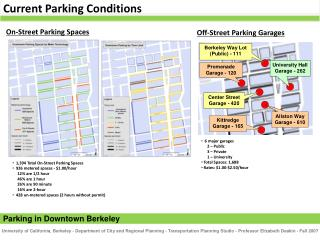 Current Parking Conditions