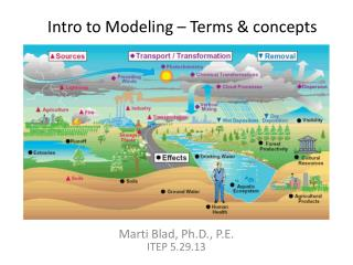 Intro to Modeling  –  Terms & concepts