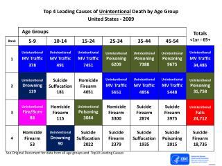 Top 4 Leading Causes of  Unintentional  Death by Age Group United States - 2009