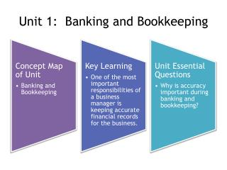 Unit 1:  Banking and Bookkeeping