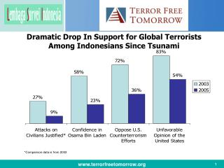 Dramatic Drop In Support for Global Terrorists Among Indonesians Since Tsunami